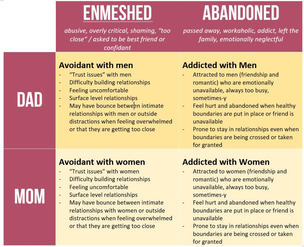 Avoidant men in relationships
